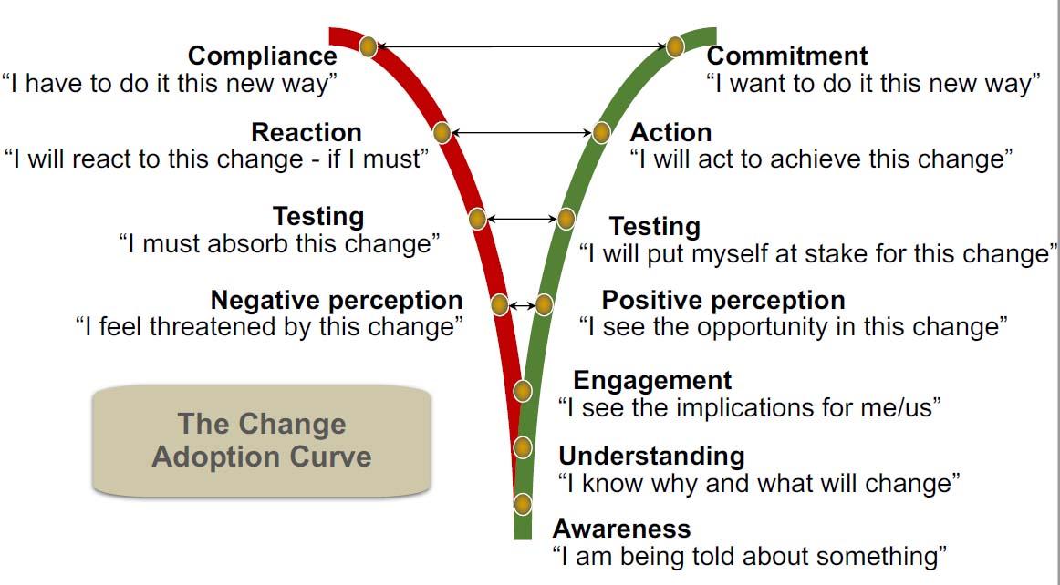 change-adoption-curve-strategy-management-institute